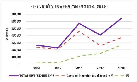 Récord de ejecución de inversiones en 2018