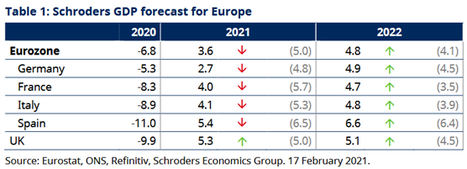 Rebajamos las perspectivas de crecimiento de Europa