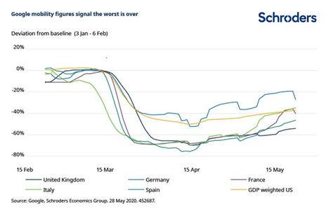 Rebajamos nuestras previsiones de crecimiento mundial
