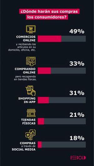 El 74% de los consumidores decidirán sus compras navideñas en función de los descuentos en el precio