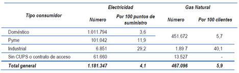 Las reclamaciones de los consumidores por los servicios de electricidad y gas aumentaron un 9%, hasta superar los 1,6 millones en 2018