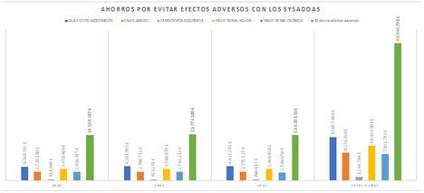 El uso de condroprotectores (grupo Sysadoas) evitaría al SNS cerca de 20.000 efectos adversos anuales y un ahorro económico de más de 40 millones de euros en tres años