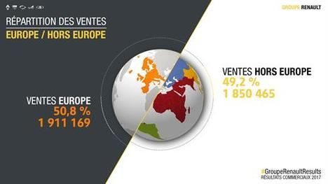 Récord del Grupo Renault con 3,76 millones de vehículos vendidos