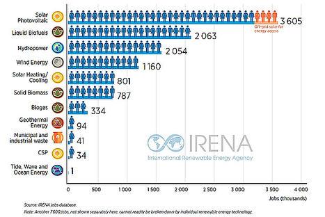 Renovables generan 11 millones de empleos a nivel mundial en 2018
