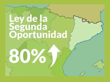 Repara tu Deuda anuncia que en Cataluña aumenta un 80% los acogidos a la Ley de la Segunda Oportunidad