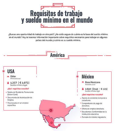 Requisitos para trabajar y sueldo mínimo en el mundo