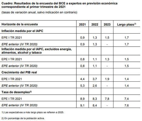 Resultados de la encuesta del BCE a expertos en previsión económica correspondiente al primer trimestre de 2021