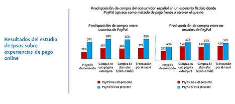 El 54% de los consumidores está más dispuesto a comprar cuando un negocio integra PayPal