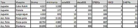 Resultados de los productos españoles en partes por millón.