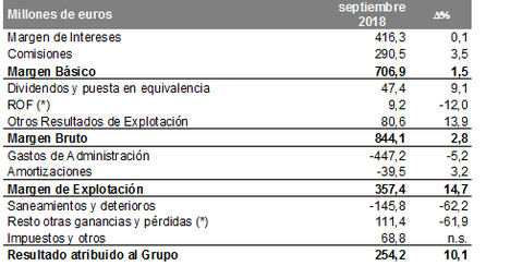 Kutxabank logra un beneficio de 254,2 millones en el tercer trimestre, un 10,1% más