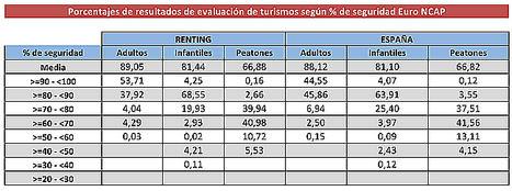 El renting matricula los vehículos más seguros, con una media de 4,78 estrellas en los test Euro NCAP