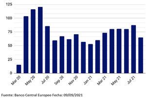 Reunión de septiembre del BCE: La recalibración del PEPP decepciona a los mercados
