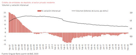 Riesgos y vulnerabilidades de las entidades de depósito españolas