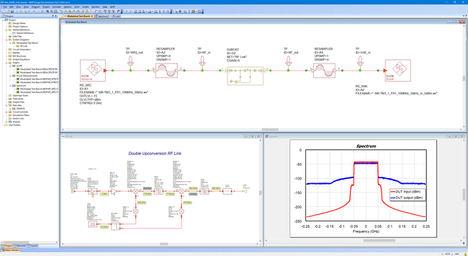 Rohde & Schwarz presenta el R&S VSESIM-VSS que combina la simulación EDA con la prueba de hardware