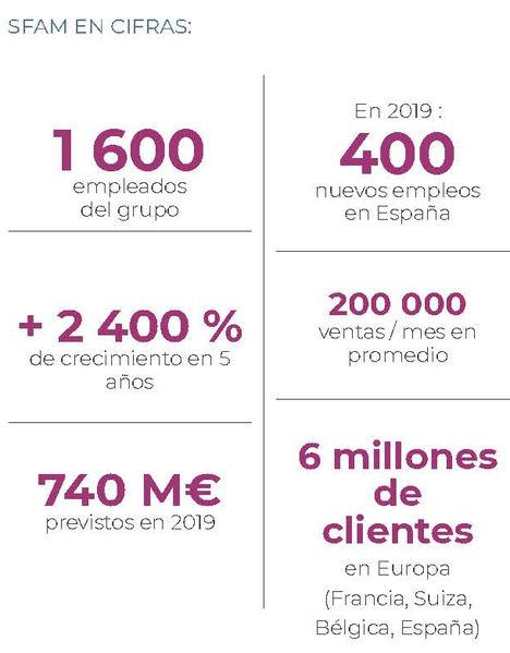 SFAM, líder europeo en seguros para móviles, abre en Barcelona su primera gran sede internacional