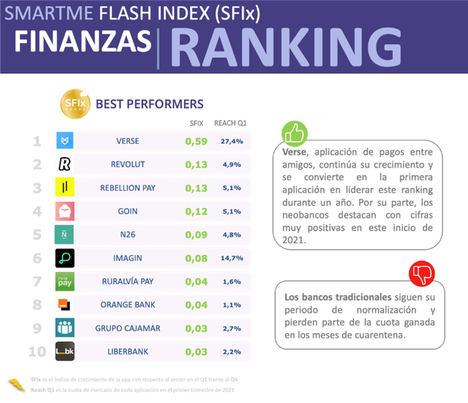 Los bancos puramente digitales y las cajas rurales más tradicionales entre las entidades financieras que más crecen
