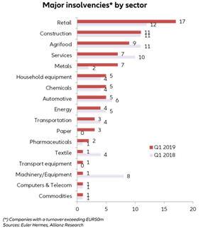 Informe sobre grandes insolvencias 2019