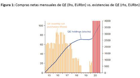 """BCE: Del """"lo que haga falta"""" al """"lo que venga"""""""