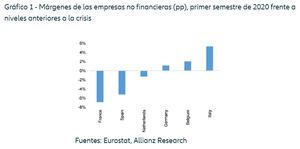 Europa: una de cada cuatro empresas necesitará más apoyo de las políticas públicas en 2021 para evitar una crisis de liquidez