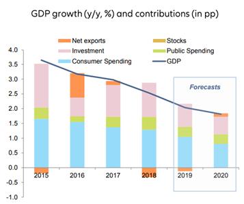 La economía española crecerá un 2% en 2019
