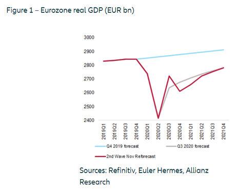 Perspectivas en la zona euro