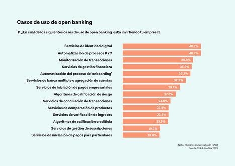 La banca española invierte fuerte en servicios multibanca y gestión financiera para atraer, retener y aumentar su base de clientes según un nuevo estudio de Tink