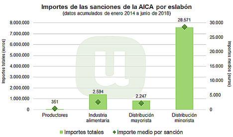 Unión de Uniones pide que se aumenten los recursos para las inspecciones en materia agroalimentaria y sanciones sean más contundentes