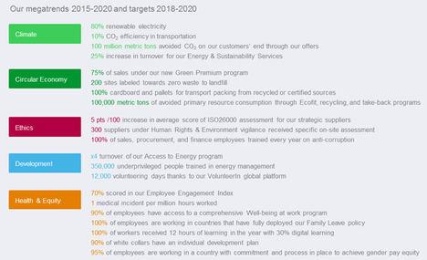Schneider Electric cierra el barómetro Planet&Society 2015-2017 con 9,5 puntos, superando su objetivo