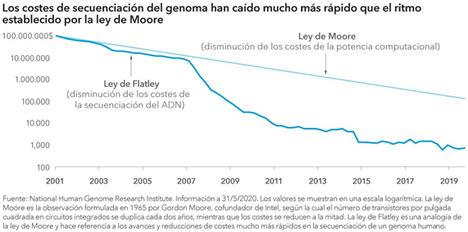 Se acelera la innovación en la asistencia sanitaria