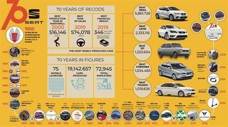 70 años de historia de SEAT
