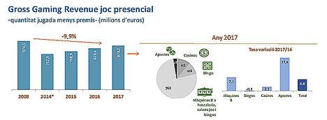 El sector del juego en Cataluña soporta una presión fiscal más elevada que en otras comunidades como Madrid o la Comunidad Valenciana