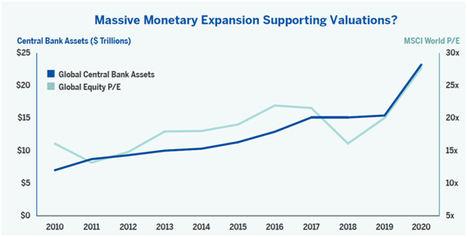 ¿Seguirán creciendo los balances de los bancos centrales o comenzarán a reducirse?