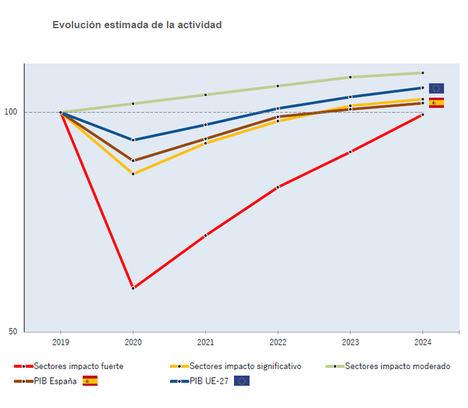 Según Informa D&B, los sectores más afectados por la pandemia no se recuperarán antes de 2024