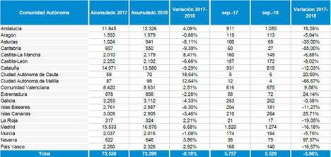 Septiembre es el mes en el que menos empresas se han creado en España