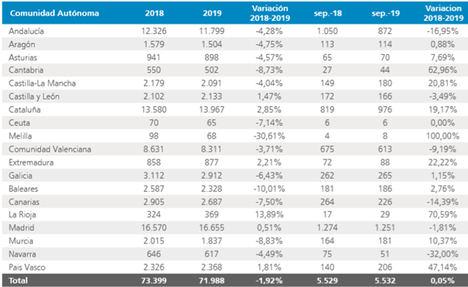 Septiembre es el mes en el que menos empresas se han creado este año