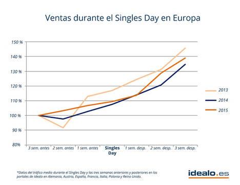 El Singles Day, día en el que más ventas online se registran en el mundo, aún no cuaja en Europa