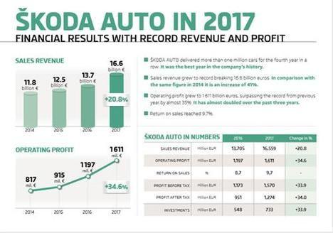 Skoda Auto bate un nuevo récord de entregas y resultados financieros en 2017