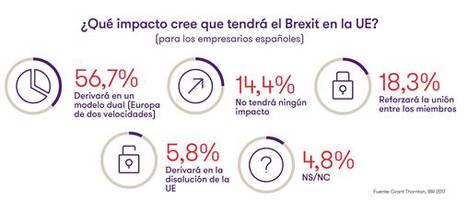 Sólo 4 de cada 10 empresarios españoles confían en una negociación del Brexit satisfactoria para ambas partes