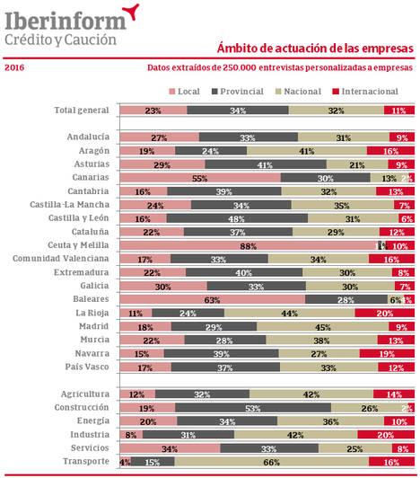 Solo el 11% de las empresas españolas es global