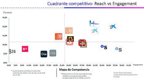 Estos son los bancos que lideran el canal móvil, según el Ranking Mobile Performance Index (MPIx®) de Smartme Analytics