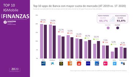 Las apps de pago entre particulares desplazan a la banca móvil tradicional durante el confinamiento