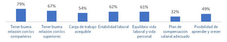 3 de cada 4 españoles siempre está conectado al trabajo y el 45% sufre estrés laboral