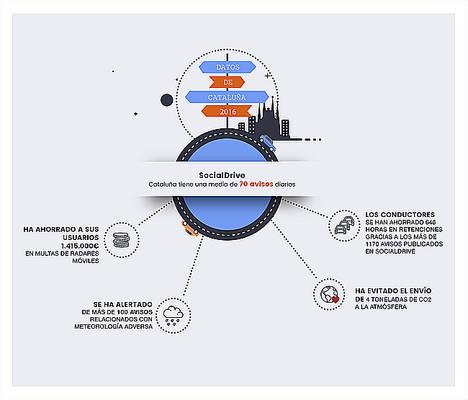 SocialDrive: La app social que conecta a los conductores