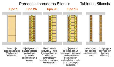 Los tabiques Silensis pueden mejorar los problemas de ruido que experimenta 1 de cada 5 hogares españoles