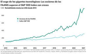 ¿Son los gigantes tecnológicos demasiado grandes?