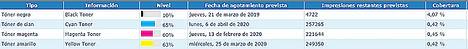 El desperdicio de tóner representa el 22% de los costes ocultos de impresión de las empresas españolas