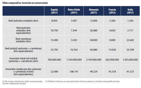 España, a la cola en conservación de carreteras