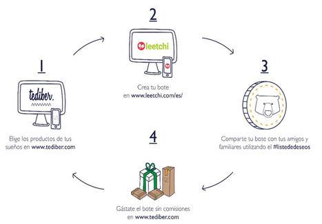 Tediber anuncia su colaboración con la plataforma online Leetchi