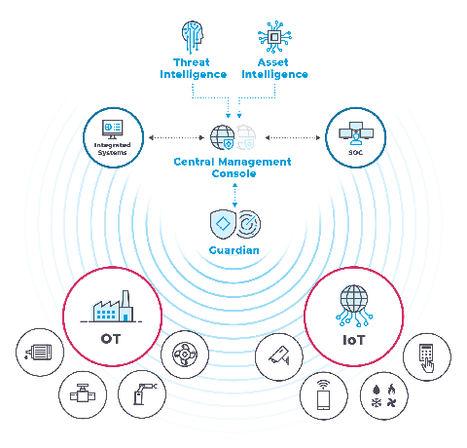 Telefónica invierte en Nozomi Networks, compañía líder en seguridad y sistemas de control industrial