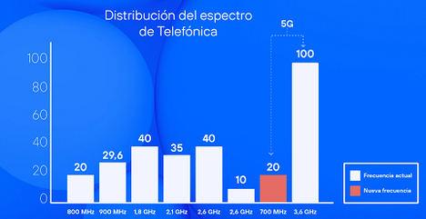 Telefónica obtiene 20 MHz de espectro en la banda de frecuencias de 700 y consolida su liderazgo en conectividad